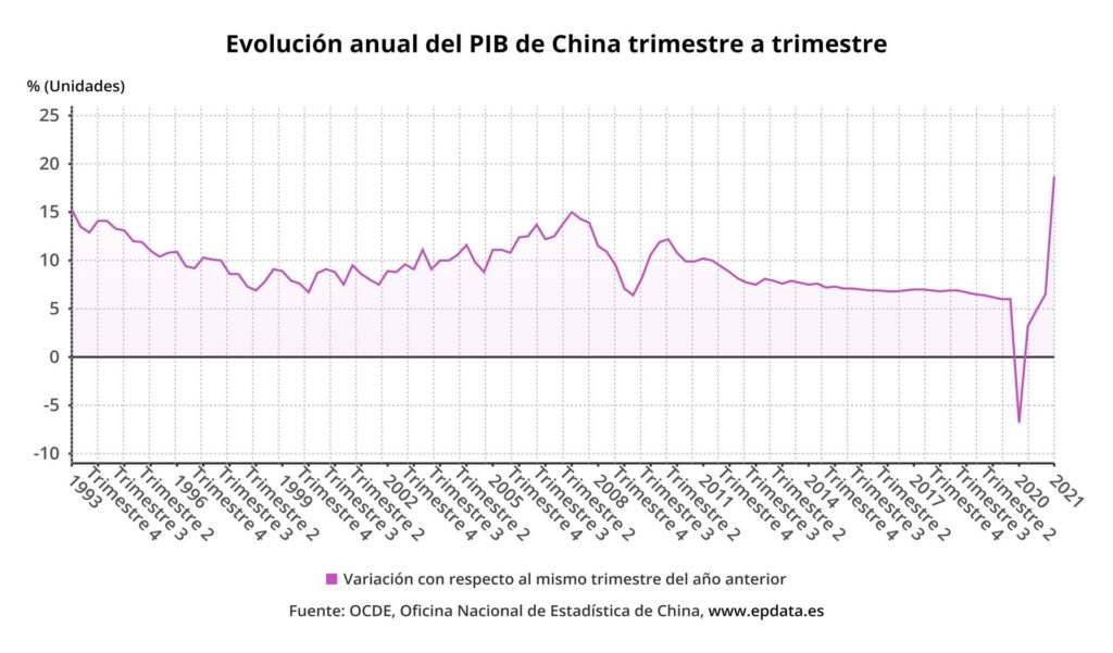 Variación interanual de la confianza empresarial hasta el segundo trimestre de 2021 (INE) - EPDATA