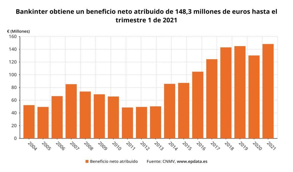 Beneficios Bankinter - Primer trimestre 2021 / EPDATA